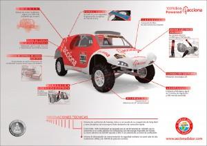acciona-ecopowered-dakar-infografia